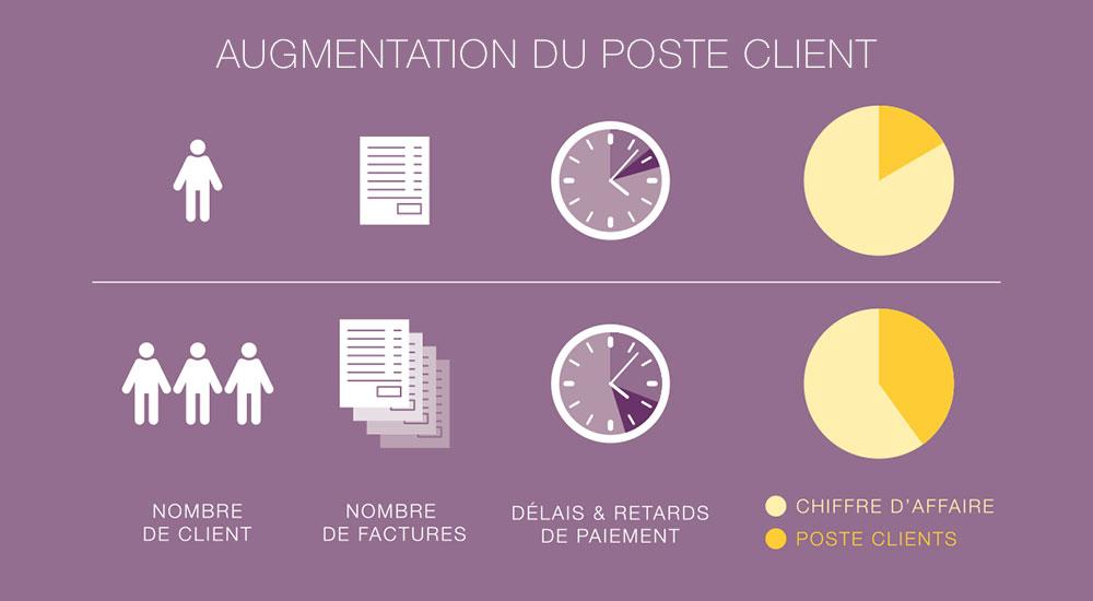 augmentation_poste_client
